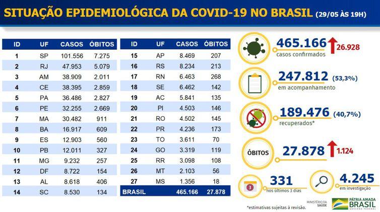 Covid-19: Brasil chega a 465,1 mil casos e 27,8 mil mortes